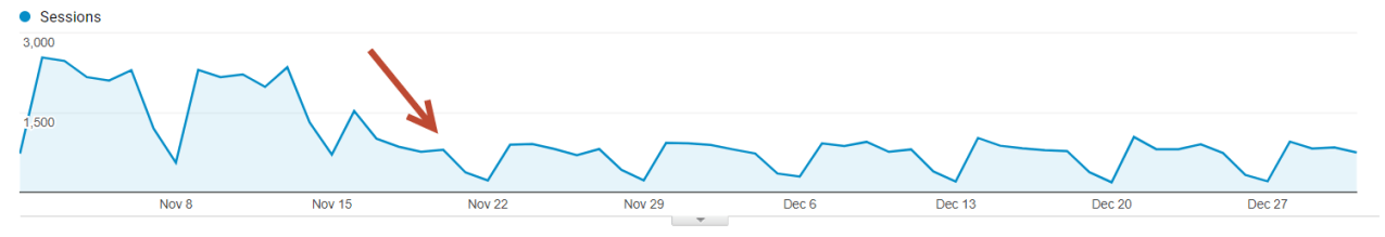 Google Analytics Drop