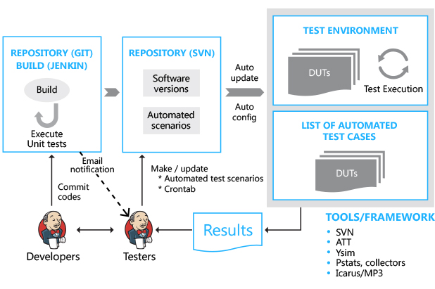 auto mobile front end diagram lutron maestro wireless wiring tma | devops and continuous integration
