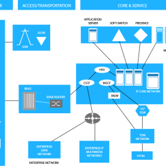 Telecom Network Diagram Microsoft Of Human Cartoon Tma Solutions And Software Services Sample Projects