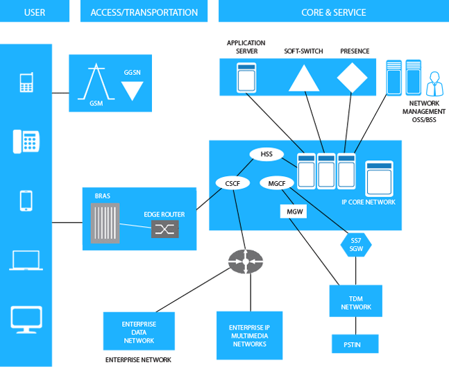 telecom network diagram microsoft how to do a sankey tma solutions and software services sample projects