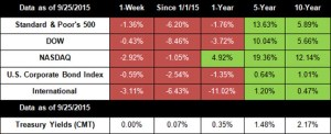 Markets Fall Amid Additional Turmoil