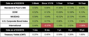 Stocks Surge on August Jobs Miss
