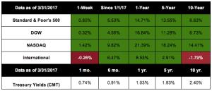 Stocks Up, More Data In