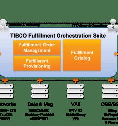 tibco fulfillment orchestration suite tm forum rh tmforum org dodge journey radio wiring diagram 69 dodge [ 1472 x 986 Pixel ]