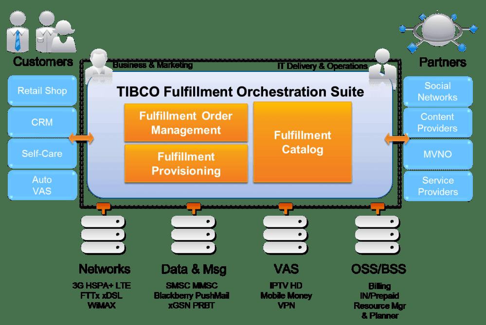 medium resolution of tibco fulfillment orchestration suite tm forum rh tmforum org dodge journey radio wiring diagram 69 dodge
