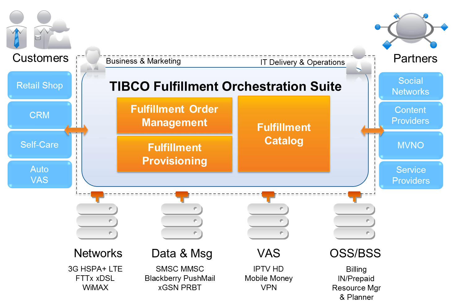 hight resolution of tibco fulfillment orchestration suite tm forum rh tmforum org dodge journey radio wiring diagram 69 dodge