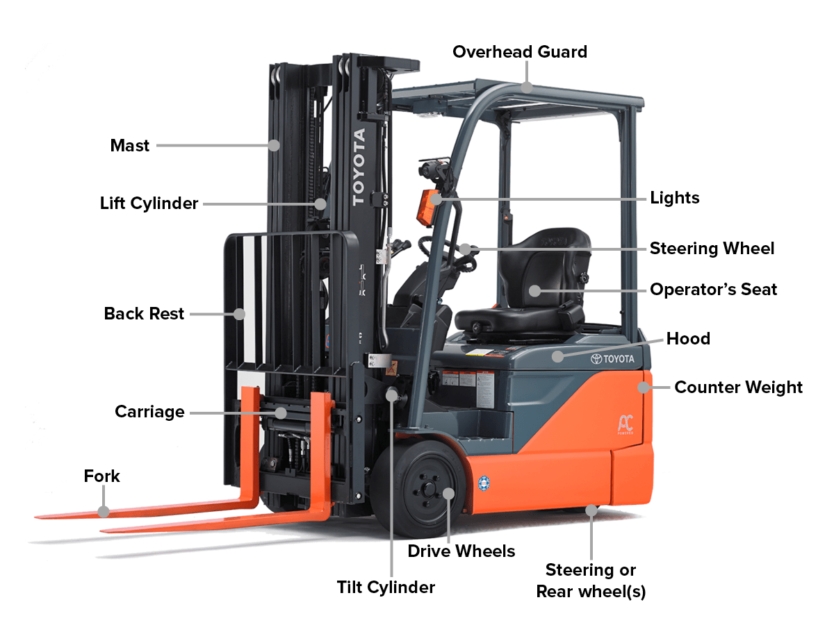 medium resolution of how to choose the right type of forklift mastforklift mast types
