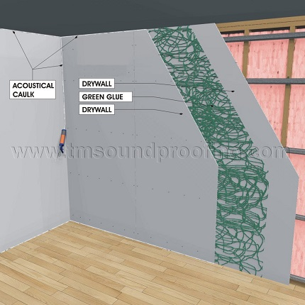Soundproofing Walls and Ceilings