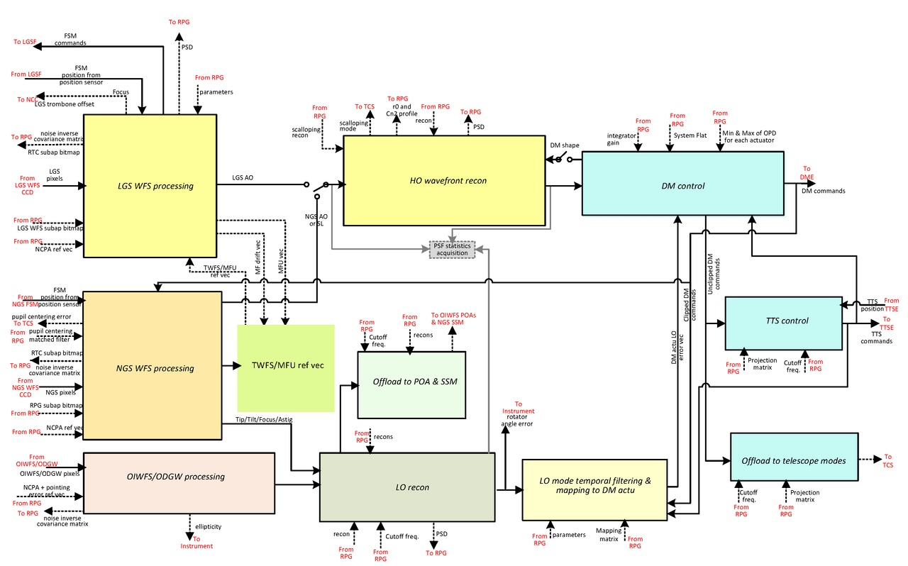 medium resolution of nrtc simplified block diagram
