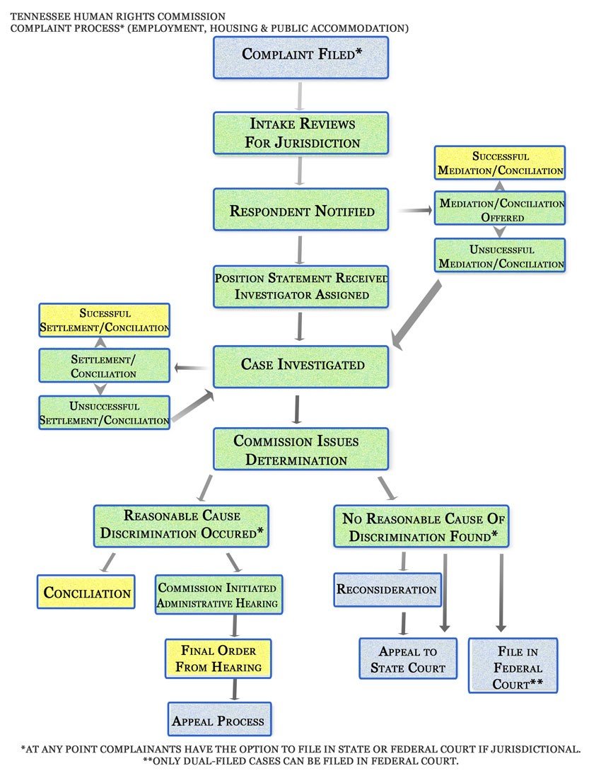 Process Compliance Reporting