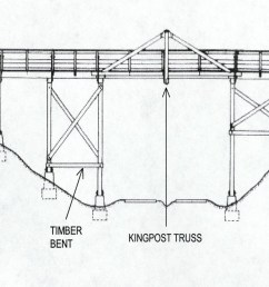 one bridge historian describes a truss bridge in this manner a truss is simply an interconnected framework of beams that holds something up  [ 1200 x 700 Pixel ]