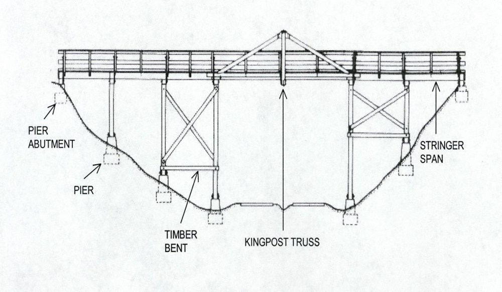 medium resolution of one bridge historian describes a truss bridge in this manner a truss is simply an interconnected framework of beams that holds something up