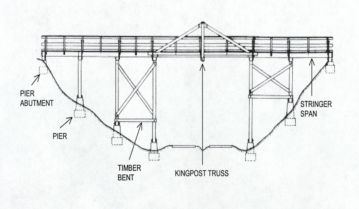 hight resolution of one bridge historian describes a truss bridge in this manner a truss is simply an interconnected framework of beams that holds something up