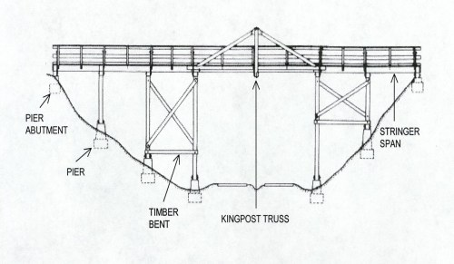 small resolution of one bridge historian describes a truss bridge in this manner a truss is simply an interconnected framework of beams that holds something up