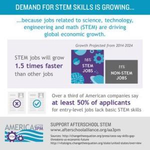 STEM Skills and Afterschool