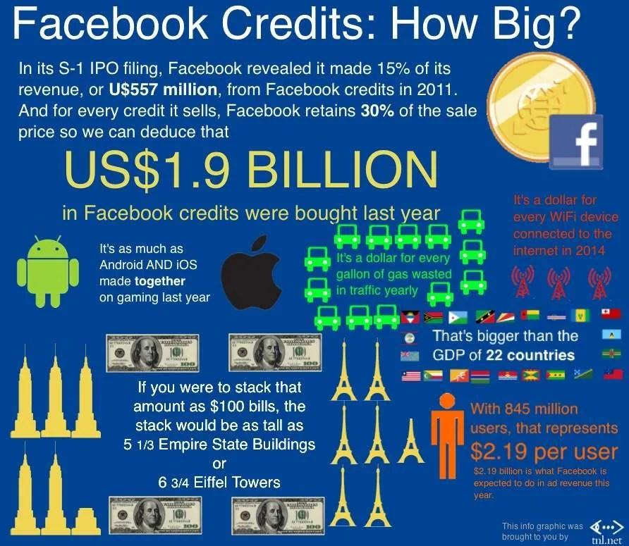 Facebook Credits