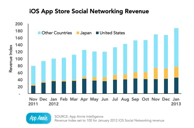 Social Networking rises in mobile apps