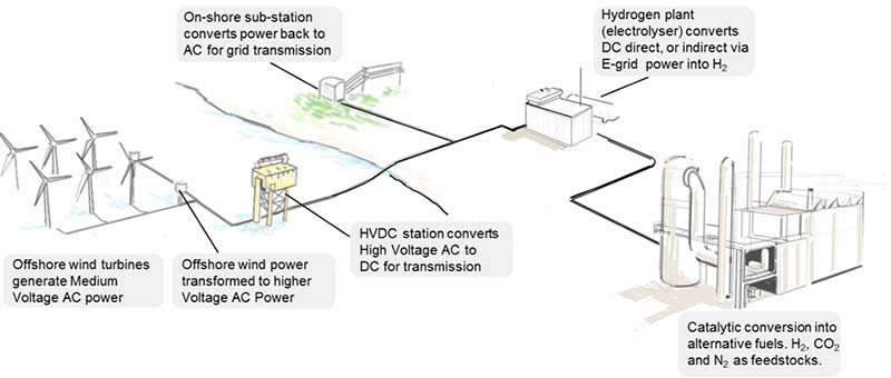 port of rotterdam sees opportunities for power to hydrogen tno green hydrogen hydrogen power plant diagram  [ 1520 x 646 Pixel ]
