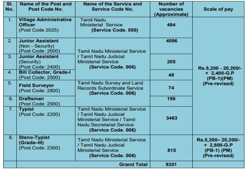TNPSC CCSE 4 Vacancies details 2018
