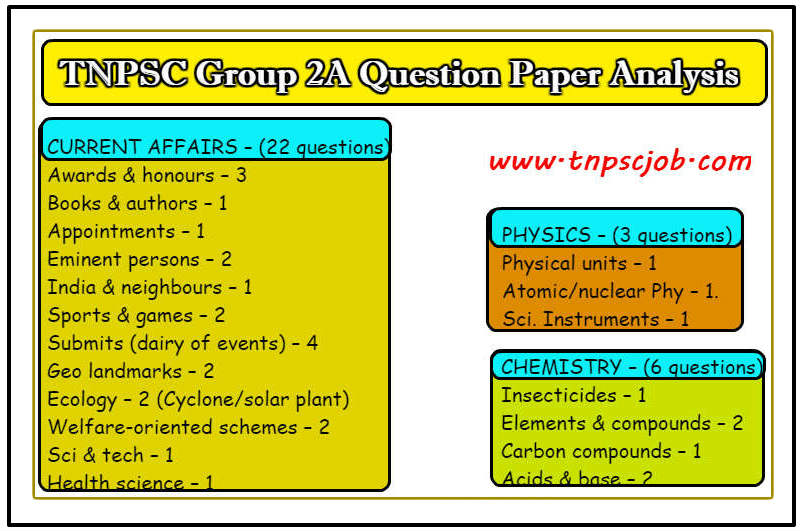 TNPSC Group 2A 2016 Question Papers