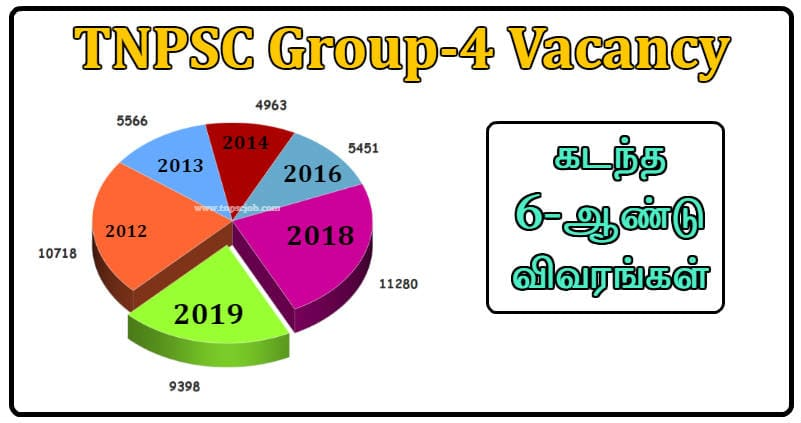 TNPSC Group 4 Previous Year Vacancy Details 2012 to 2019