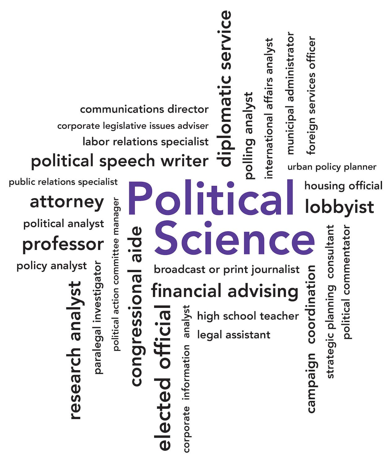 Political Science Opportunities and Resources
