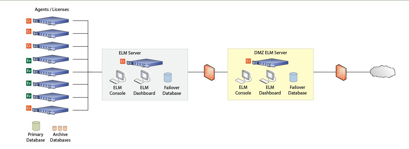 Sample ELM DMZ Architecture – TNT Software