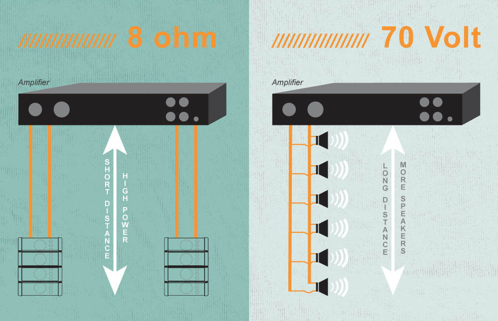 8 ohm wiring diagram for a 4 way dimmer switch toa canada when would you use low vs high impedance and drawings