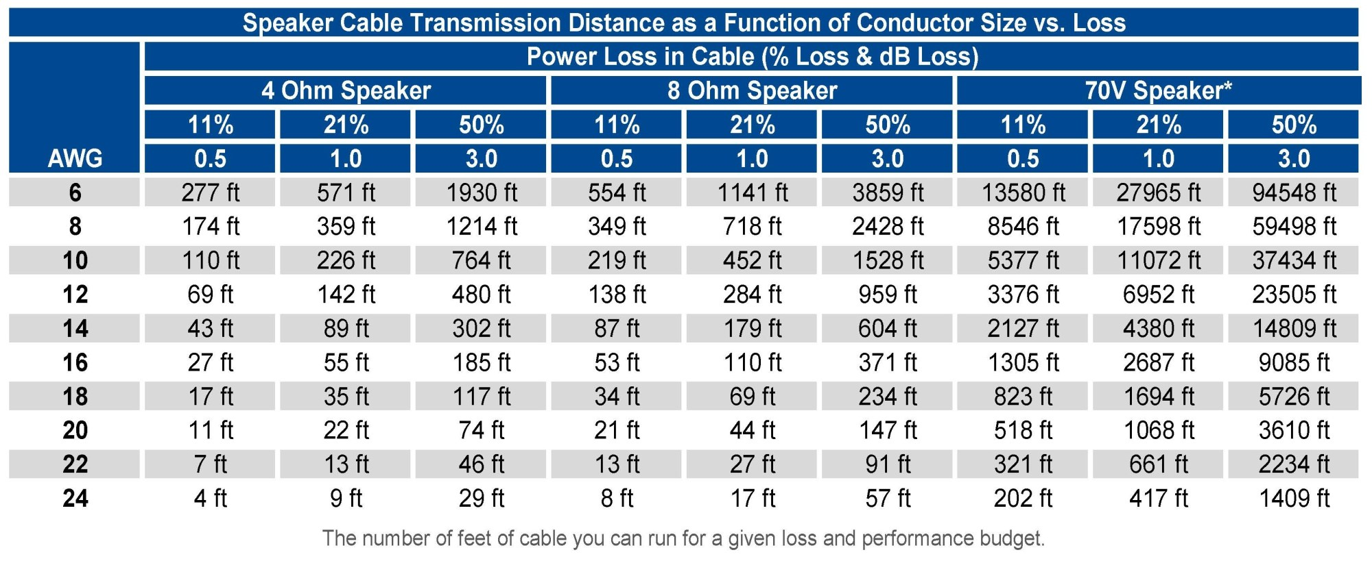 hight resolution of speaker cable distance chart