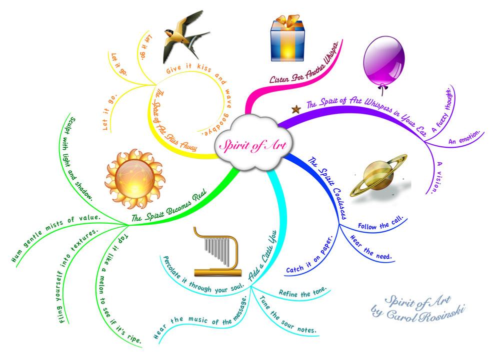 Spirit of Art – Creative Flow Mind Map | Carol's Drawing Blog