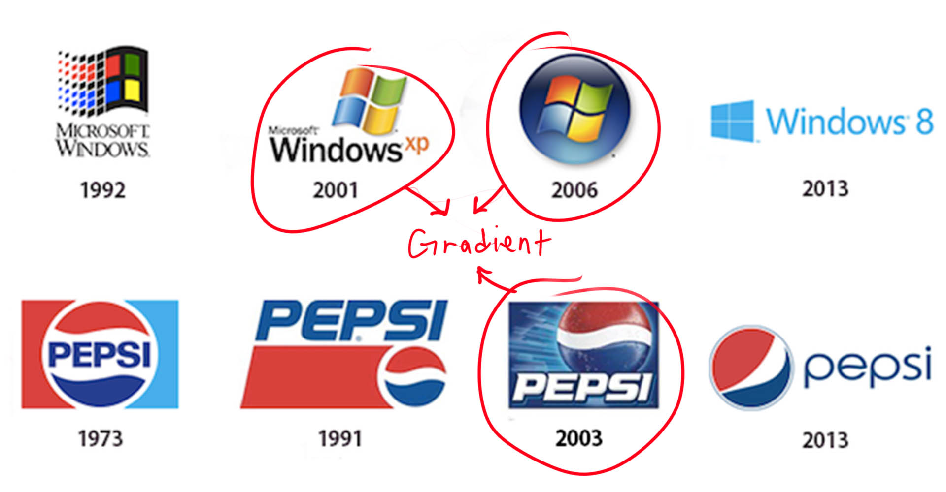 Evolution of Windows and Pepsi