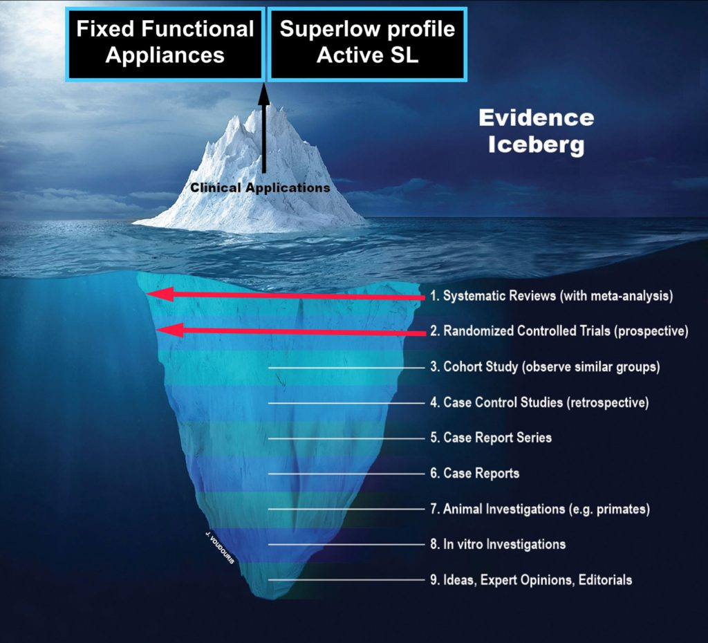 Evidence Iceberg Toronto ON Innovative Orthodontics
