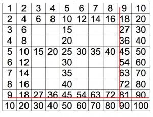 La tabellina del 9