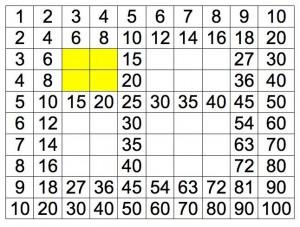 riempire 3x3, 3x4 e 4x4