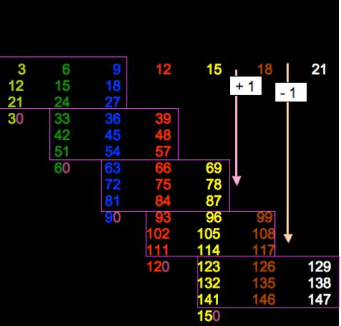 gruppi nella tabellina del 3