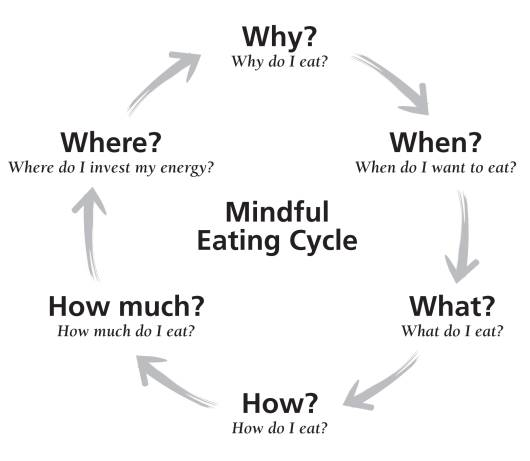 Mindful Eating — Studies Show This Concept Can Help
