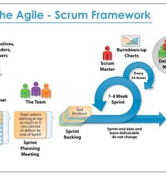 some advantages of the agile approach are  [ 1600 x 1076 Pixel ]