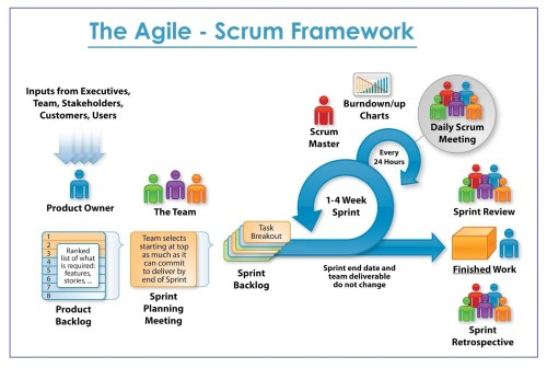 small resolution of some advantages of the agile approach are