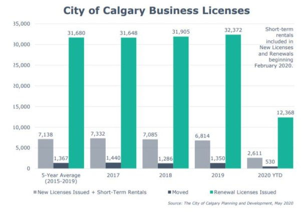 Business Licenses Calgary