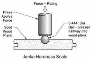 Metodo Janka