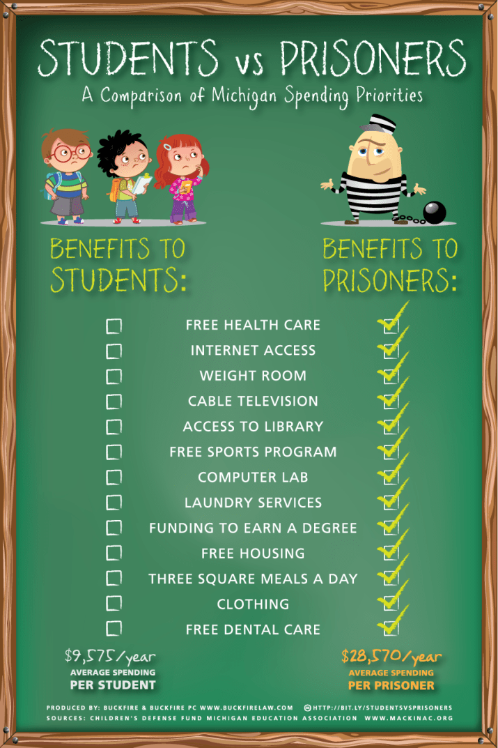 Students vs prisoners