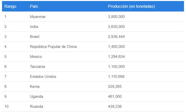 produccion de frijol a nivel mundial