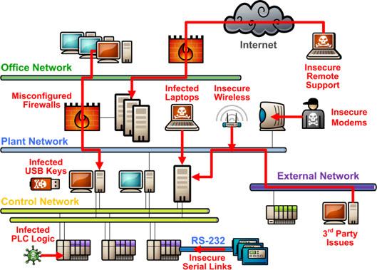 Siemens Plc Functional Block Diagram Security Vulnerabilities Between Plc Amp Scada Gbc Online