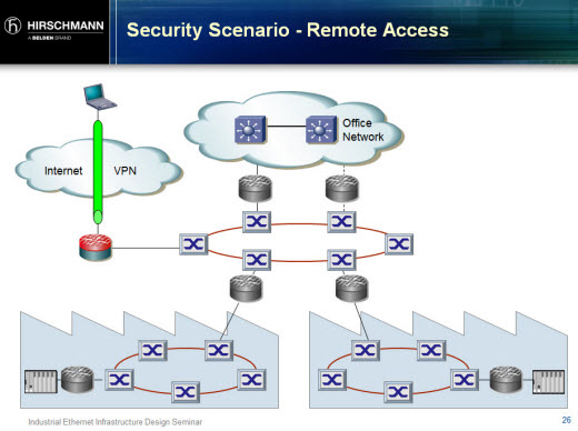 SCADA Security Basics Why Industrial Networks Are Different Than