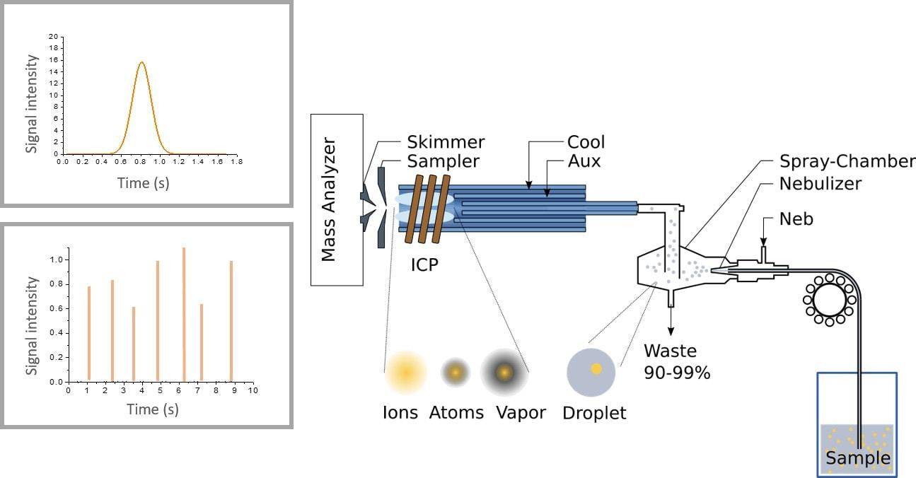 What is Single Particle ICP-MS? - TOFWERK