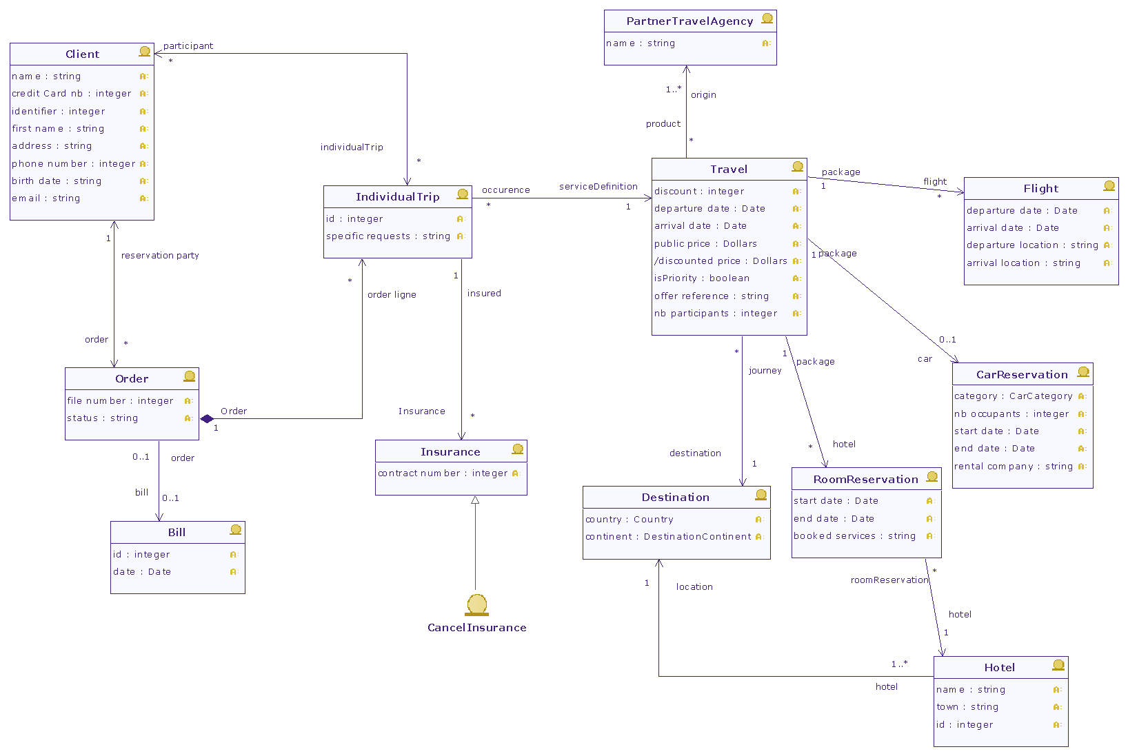 domain class diagram example parts of a turtle diagrams
