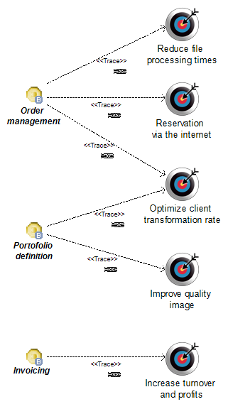 Goal/Objective/Service diagrams