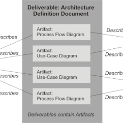 Togaf Framework Diagram 06 F150 Starter Wiring The Open Group Architecture Core Concepts Figure Example Definition Document