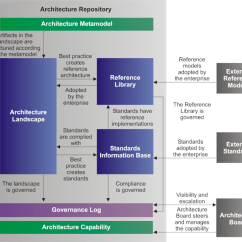 Togaf Framework Diagram Emergency Fluorescent Light Wiring The Open Group Architecture Core Concepts