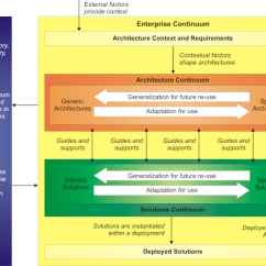 Togaf Framework Diagram Rainfall Precipitation The Open Group Architecture Core Concepts An Overview Of Structure And Context For Enterprise Continuum Is Shown In